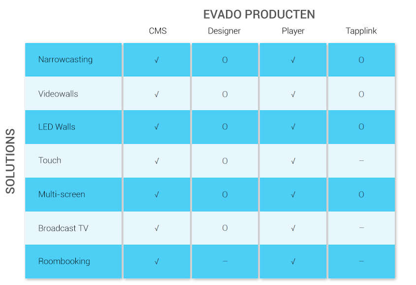 evado-scheme