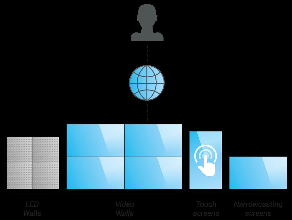 schema-platform evado
