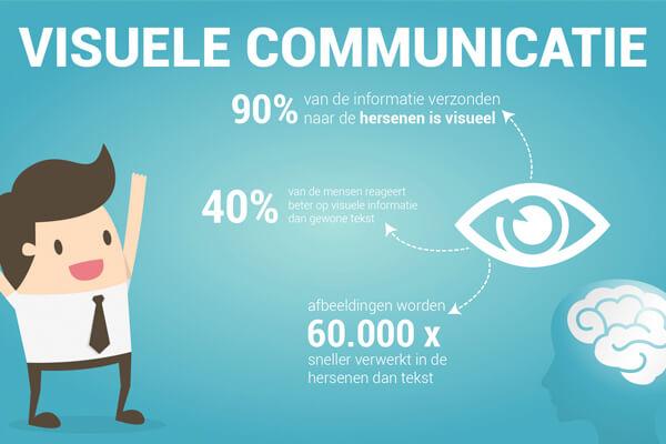 Visuele communicatie