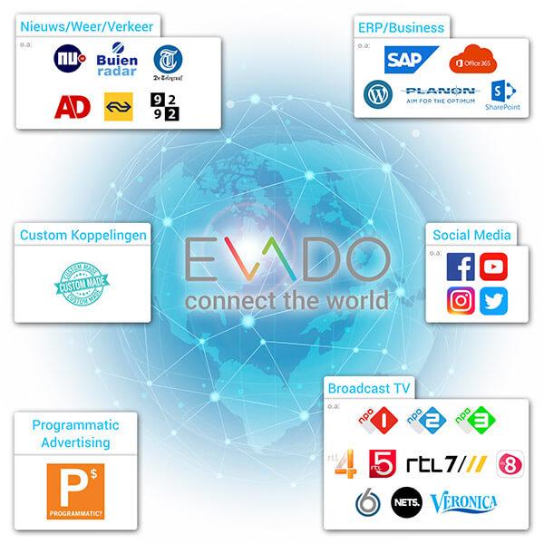 Narrowcasting feeds en koppelingen met Evado