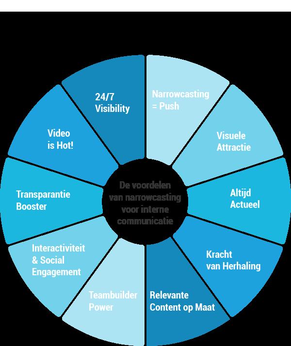 Interne communicatie & narrowcasting infographic