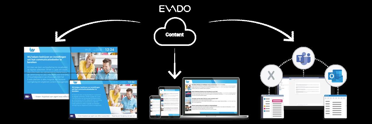 Evado-xConnect-Oplossing