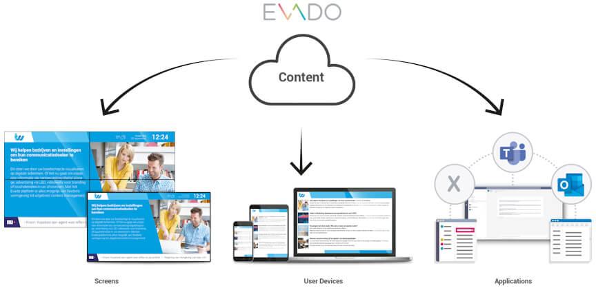 xConnect-oplossingen Evado